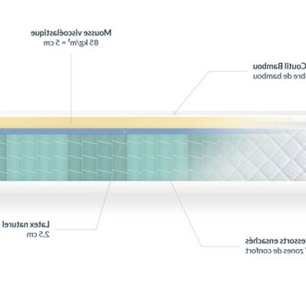 Matelas Hypnia 160X200 : Catalogue 2021 - Test Complet - Boutique en Ligne