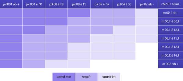 Matelas en mousse à mémoire de forme avis : Comparez les Offres - Test Complet - Livré en 24h