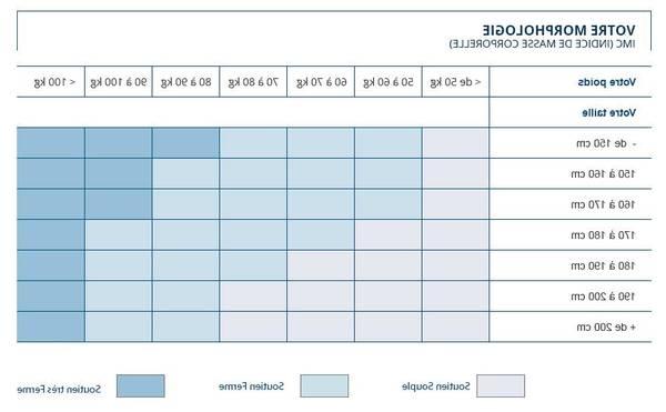 Choisir matelas bébé : Comparatif - Test Complet - Livraison Rapide